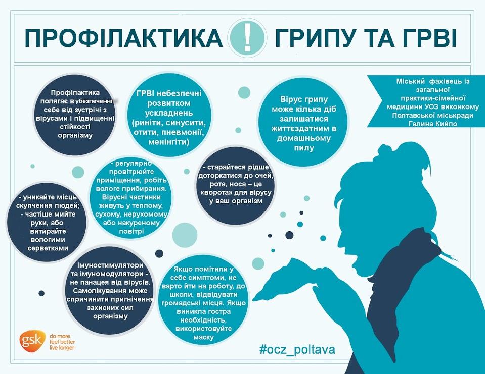 Картинки по запросу профілактика грипу